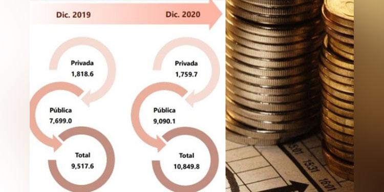 Deuda Externa Total por Sector (saldos en millones de dólares de los Estados Unidos de América). Fuente BCH.