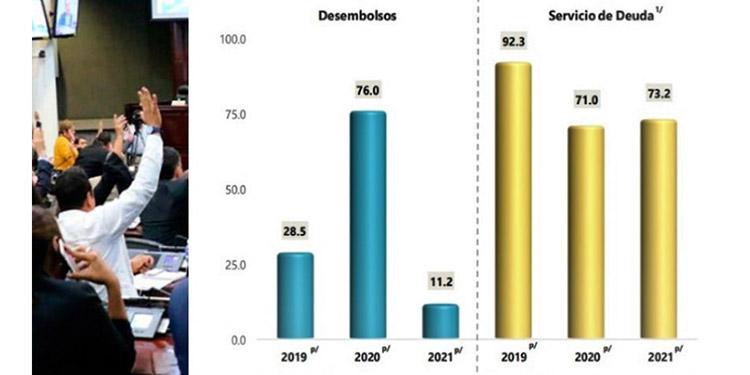 El flujo de desembolsos recibidos por el sector público a febrero ascendió a $11.2 millones, inferior en $64.8 millones respecto a lo percibido en ese periodo de 2020 ($76.0 millones). (Fuente BCH)