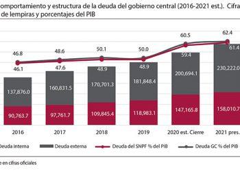 Con ajustes fiscales se podrá enfrentar la deuda, según estudios que recomiendan moderación frente a la crisis económica que atraviesa Honduras.